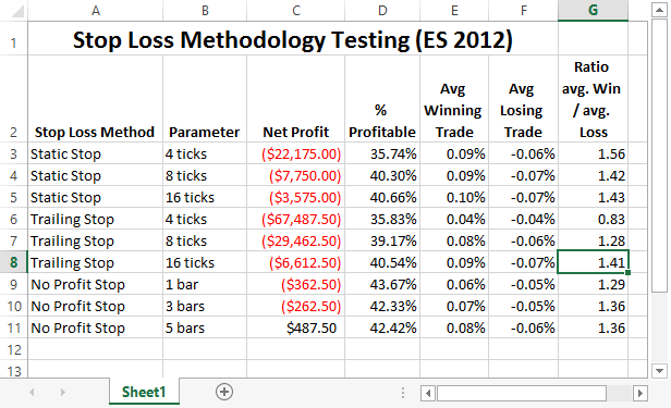 Testing Stop Loss Methodologies in Trading Systems