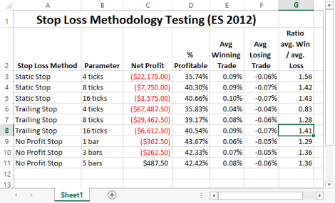 SMA(5, 20) ES 2012 Stop Loss Method Research