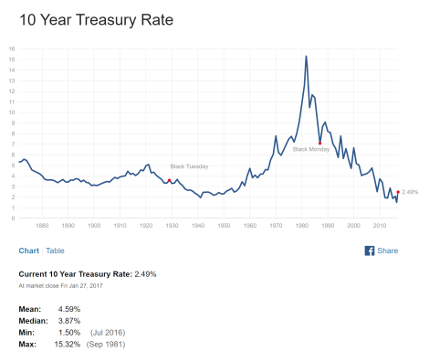 10 year Treasuries.png