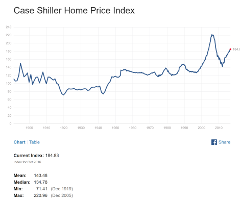 Home Price Index.png