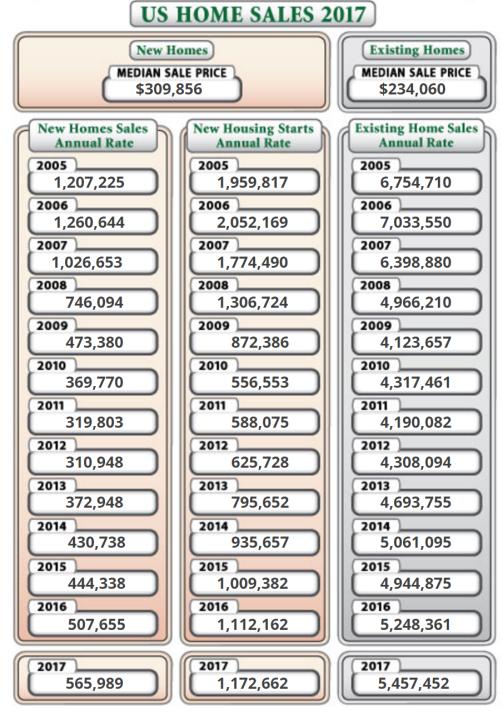 us-home-sales