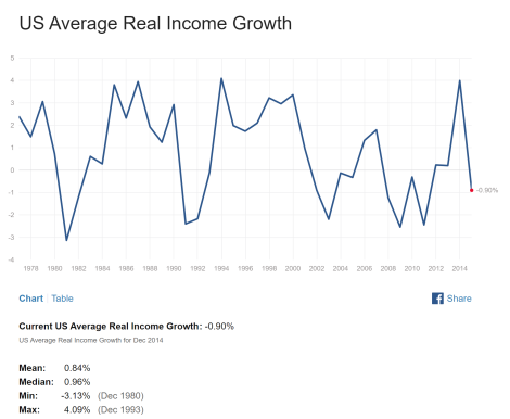 US Real Income Growth.png