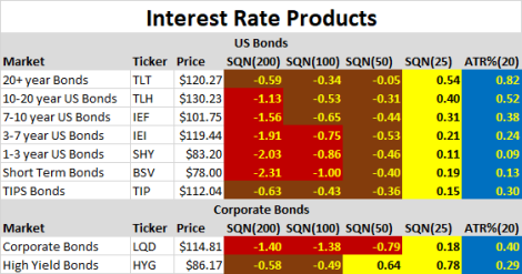 Interest Rate Products
