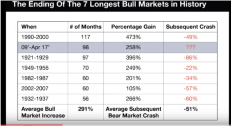 Past Bull Markets